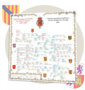 Árboles Genealógicos Reyes Católicos de España